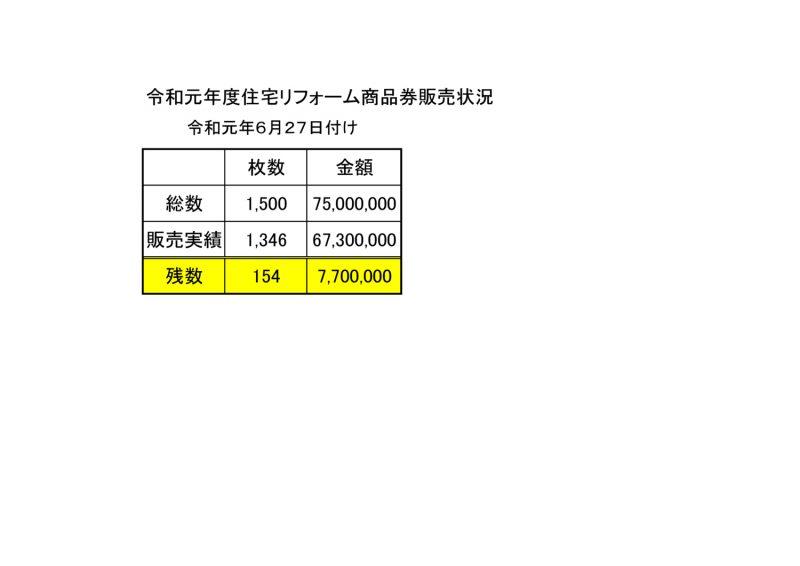 令和元年度住宅リフォーム商品券販売状況(6月24日付)画像